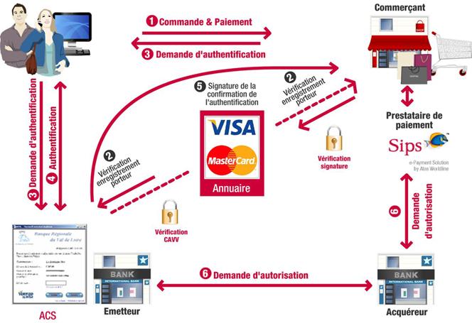 Comment votre paiement en ligne est protégé